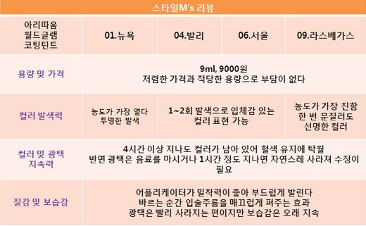 """""""립제품의 장점만 모았다?""""…'유리알 틴트' 써보니"""