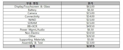 [표-2]갤럭시노트3 부품원가<출처=테크인사이트>/자료=강동원 의원실