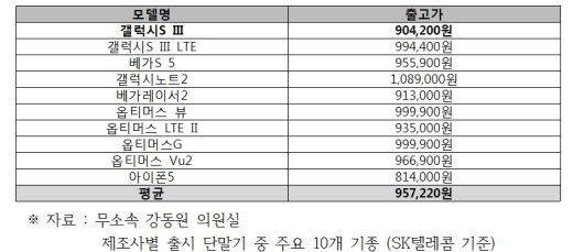 [표-3]2012년 기준 주요 단말기 출시 가격/자료=강동원 의원실