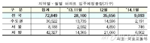 공공아파트 공급 11, 12월 집중..7.2만가구 입주