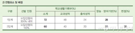 """한국농수산대학 신입생선발 """"능력보다 집안"""""""