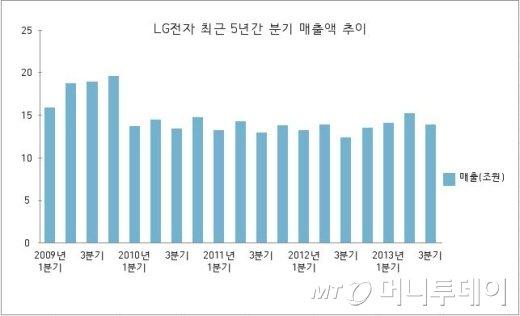 'LG전자 응답하라 2009'..구본준호 위기는 벗어났지만