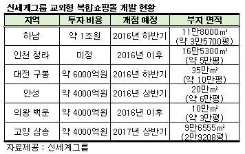 신세계, 교외형 복합몰 '하남 유니온스퀘어' 첫삽