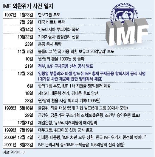 11월 21일 밤 10시15분 서울 광화문 정부종합청사 19층 대회의실. 임창열 부총리 겸 재정경제원 장관은 긴급기자회견을 열고 국제통화기금(IMF)에 구제금융 공식 신청을 발표했다. /표=강기영 디자이너