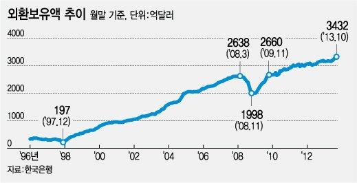 한국은행은 지난 5일 현재 우리나라 외환보유액은 3432.3억달러로 전월말(3369.2억달러) 대비 63.0억달러 증가했다고 발표했다. 세계 7위 수준으로 대한민국 역사상 최대 규모다. /표=강기영 디자이너