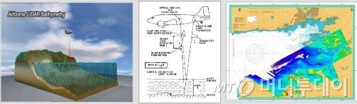 항공해양조사에 의한 조사방법 및 정밀정보/자료=국립해양조사원