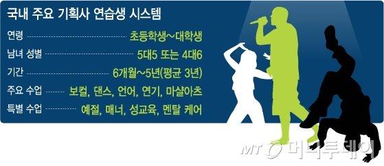 """""""바늘구멍 뚫고 연습생되니...데뷔까지 평균 3년"""""""