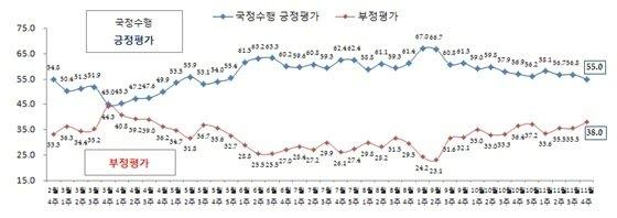 박근혜 대통령 국정수행 지지율 추이(단위: %, 리얼미터 제공) © News1
