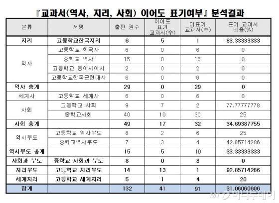"""박홍근 """"역사교과서에 이어도 언급 아예 없어"""""""