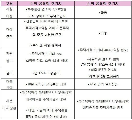 수익·손익공유형 모기지 상품 주요 내용. / 자료제공=국토교통부