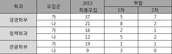 지난해 2013학년도 한양대 입시에서 인문계열 추가합격 현황. /자료제공=비상교육