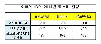 """[내일의전략]외국계 증권사도 """"2014년 강세장"""""""