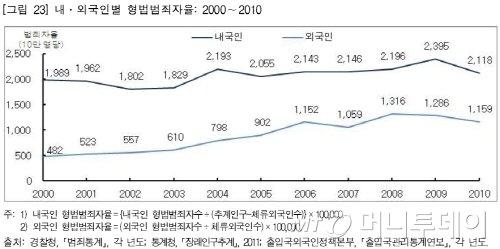 외국인 범죄율 10년새 두배...강력범죄 급증