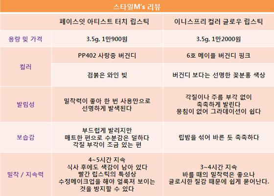 수지 vs 윤아, 요즘 대세 '버건디 립스틱' 써보니