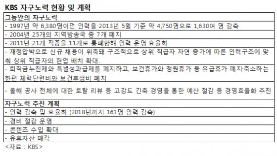 KBS수신료 싸늘한 시선, 국민 주머니 털어 배불리기