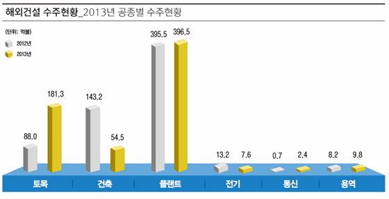 2013년 공종별 해외건설 수주현황. / 자료제공=국토교통부