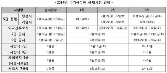 2014년도 국가공무원 채용 시험 일정/ 자료=안전행정부