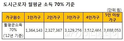 서울시, 장기안심주택 970가구 공급