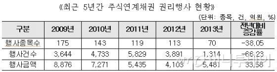 작년 주식연계채권 권리행사 대폭 감소..전년比 66% ↓