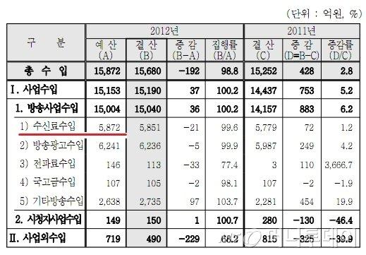 2012 회계연도 KBS 결산승인안 '부문별 수입실적'(자료=국회 의안정보시스템)