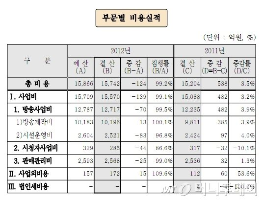 2012 회계연도 KBS 결산승인안 '부문별 비용실적'(자료=국회 의안정보시스템)