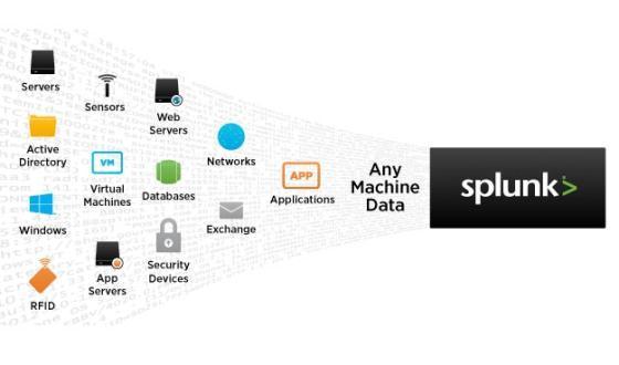 머신데이터란 웹사이트, 애플리케이션, 서버, 네트워크, 모바일 디바이스 등 모든 기계장치들이 만들어내는 데이터를 말한다. 스플렁크는 머신데이터를 분류하고, 검색하고, 분석하는 엔진을 제공하고 있다.