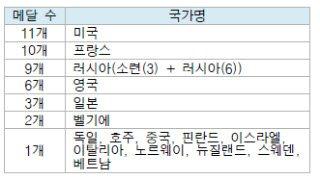 [표]국가별 필즈 메달수/자료제공=대한수학회