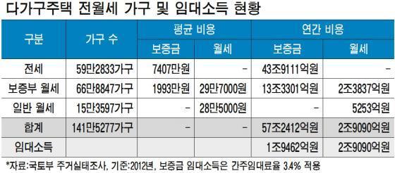 월수 1080만원 '신림동 월세부자' 세금은 0원, 어떻게?