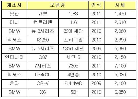 SK엔카 수입 중고차 시세 (단위: 만원) /자료=SK엔카