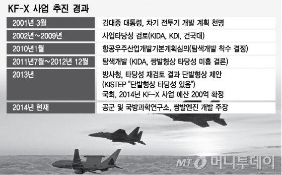 F16 대체 213조 전투기 시장…국익 위한 KF-X 기종 선택은