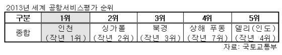 인천공항, 9년 연속 '세계1위 공항' 대기록
