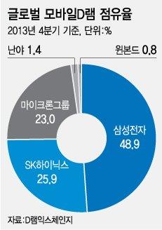 삼성·SK하이닉스 모바일D램 세계 1·2위 수성