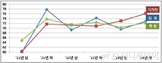 특허청이 실시한 2011~2013년 상표. 디자인. 특허 심사에 대한 고객만족도 결과 그래프./자료제공=특허청<br />