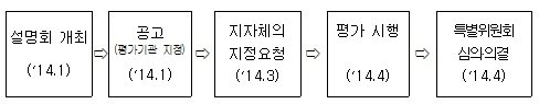 도시재생선도지역 지정 추진 계획./자료=국토부