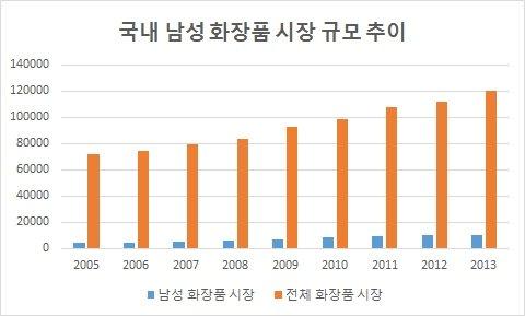 단위:억원, (2013년은 추정치)