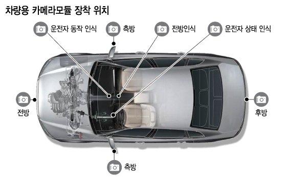 """LG이노텍 """"차량용 카메라모듈서 1조 달성할 것"""""""