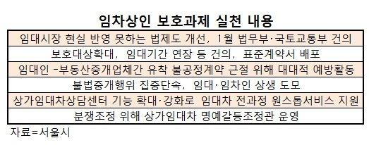 강남 1층 상가 10곳중 7곳 보증금 법적보호 못받아