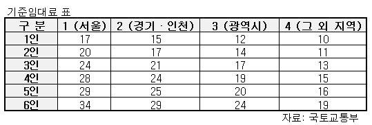 '월 주거비용 8만원→11만원'…10월부터 시행