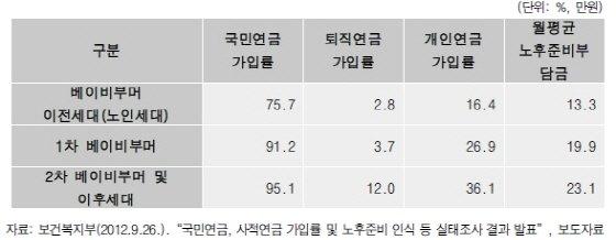 세대별 노후 준비현황./그래픽제공=김정근 연구위원
