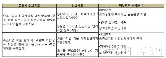 """박철규 중진공 이사장, """"부채 감축으로 공단 기금 건전성 높일것"""""""