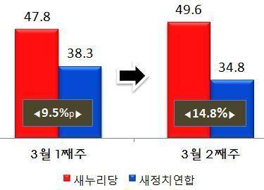 새누리당-새정치민주연합 지지율 격차(자료제공=리얼미터) © News1