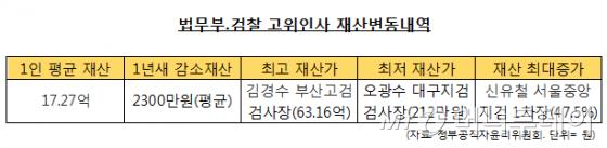 검찰 고위직 최대·최저 재산은?-김경수(63.16억)vs오광수(212만원)