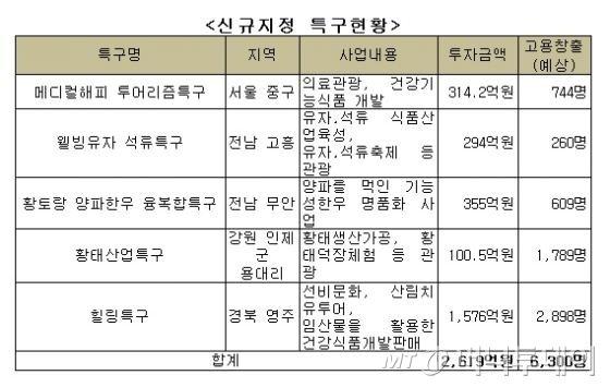 중기청, '의료·석류·양파한우·황태·힐링' 특구 5곳 신규지정