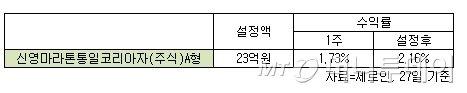 朴 '통일은 대박' 이어 '드레스덴 선언', 통일펀드 주목?