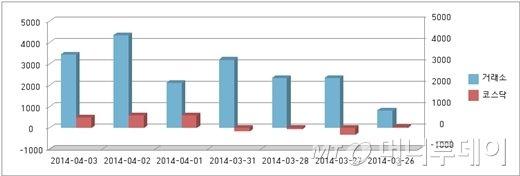 ↑최근 7일간 코스피/코스닥 시장 외국인 순매수 동향 <br /> 단위:억원
