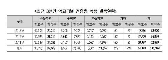 """""""최근 3년간 초·중·고생 14만명 전염병 감염"""""""