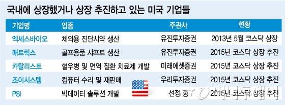 """거래소의 '바이오' 러시 """"미국서 금맥 캔다"""""""