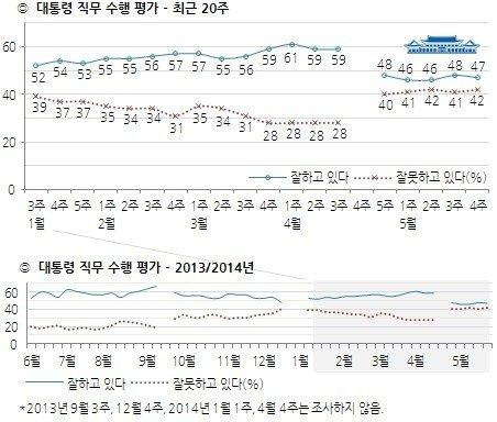 박근혜 대통령 직무수행 지지율 추이(5월 넷째 주, 한국갤럽 제공) © News1