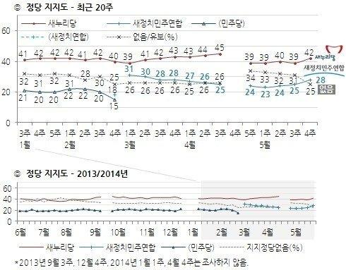 정당 지지율 추이(5월 넷째 주, 한국갤럽 제공) © News1