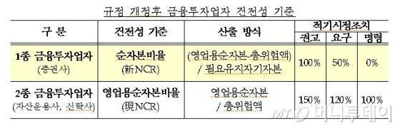 증권사 NCR 변경, 적기시정조치 권고 100%로 하향